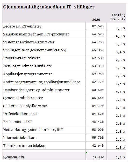 Tabell 5 gjennomsnittslønn It-stillinger