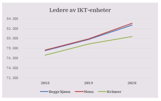 Tabell 5C månedlønn IKT ledere