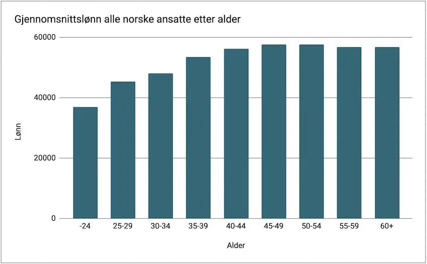 Tabell gjennomsnittslønn alle norske ansatte etter alder