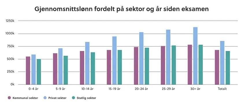 Tabell gjennomsnittslønn fordelt på sektor og år siden eksamen