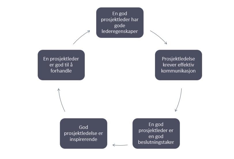 Illustrasjon av de fem kjennetegn på en god prosjektleder